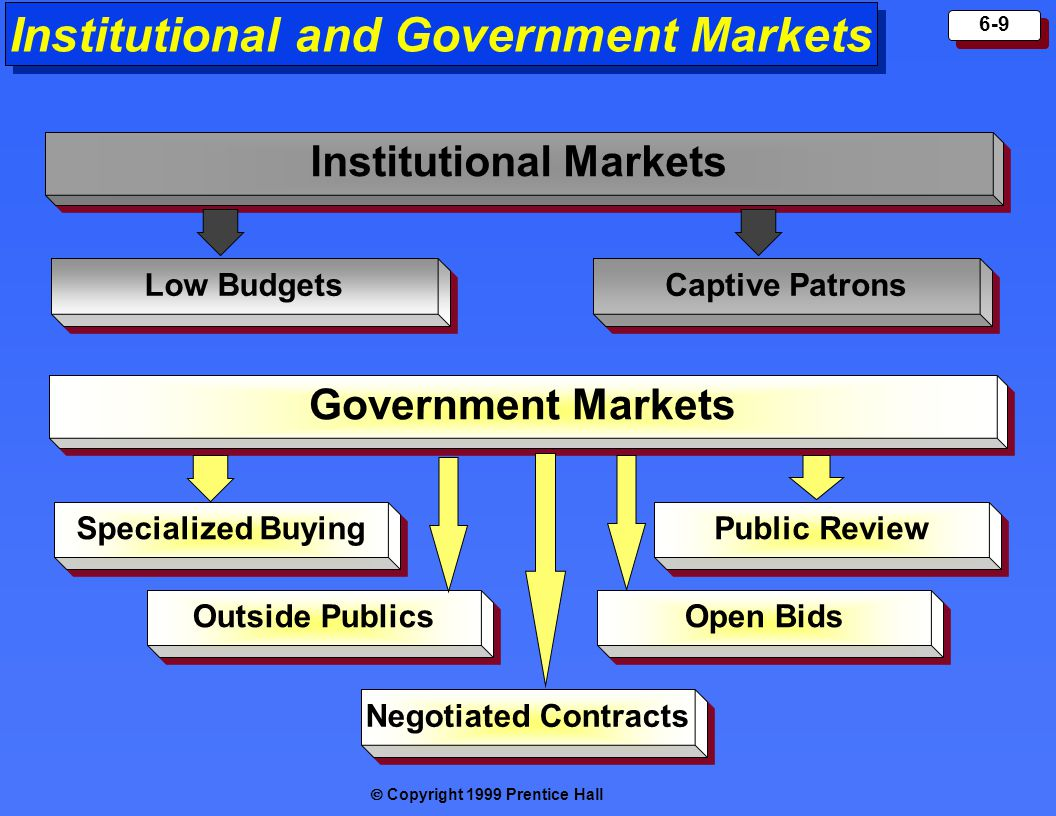 Copyright 1999 Prentice Hall 6-9 Institutional and Government Markets Institutional Markets Low Budgets Captive Patrons Government Markets Specialized