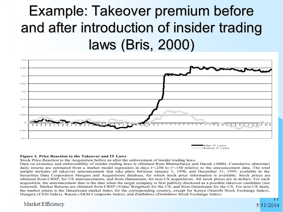 6/1/2014 Market Efficiency 11 Example: Takeover premium before and after introduction of insider trading laws (Bris, 2000)