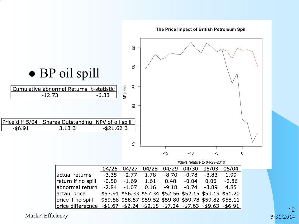 BP oil spill 6/1/2014 Market Efficiency 12