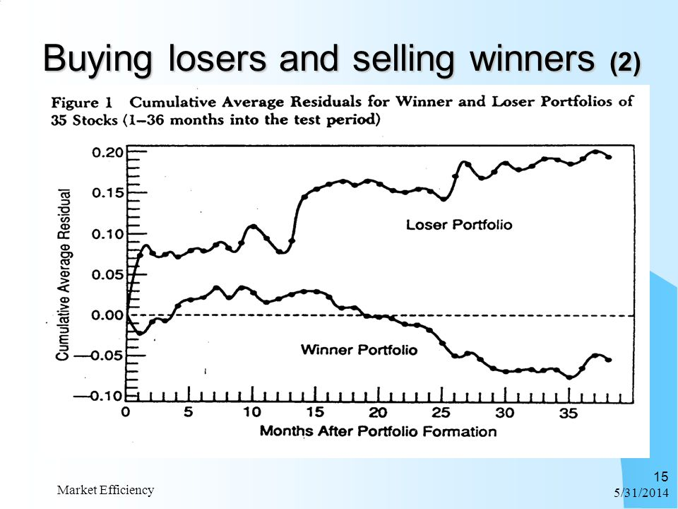 6/1/2014 Market Efficiency 15 Buying losers and selling winners (2)
