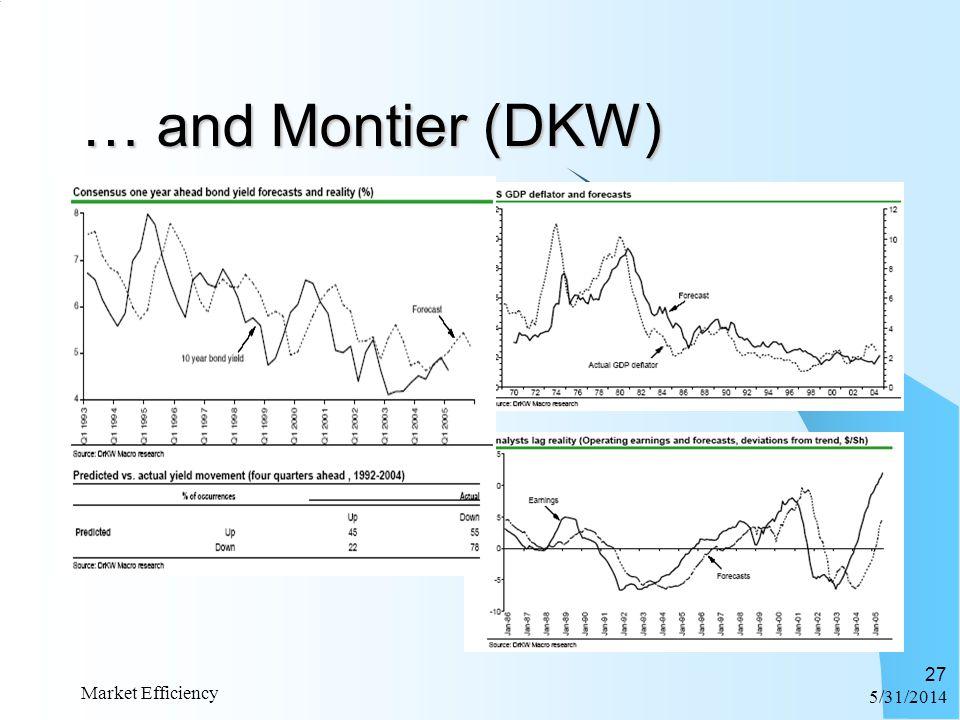 6/1/2014 Market Efficiency 27 … and Montier (DKW)