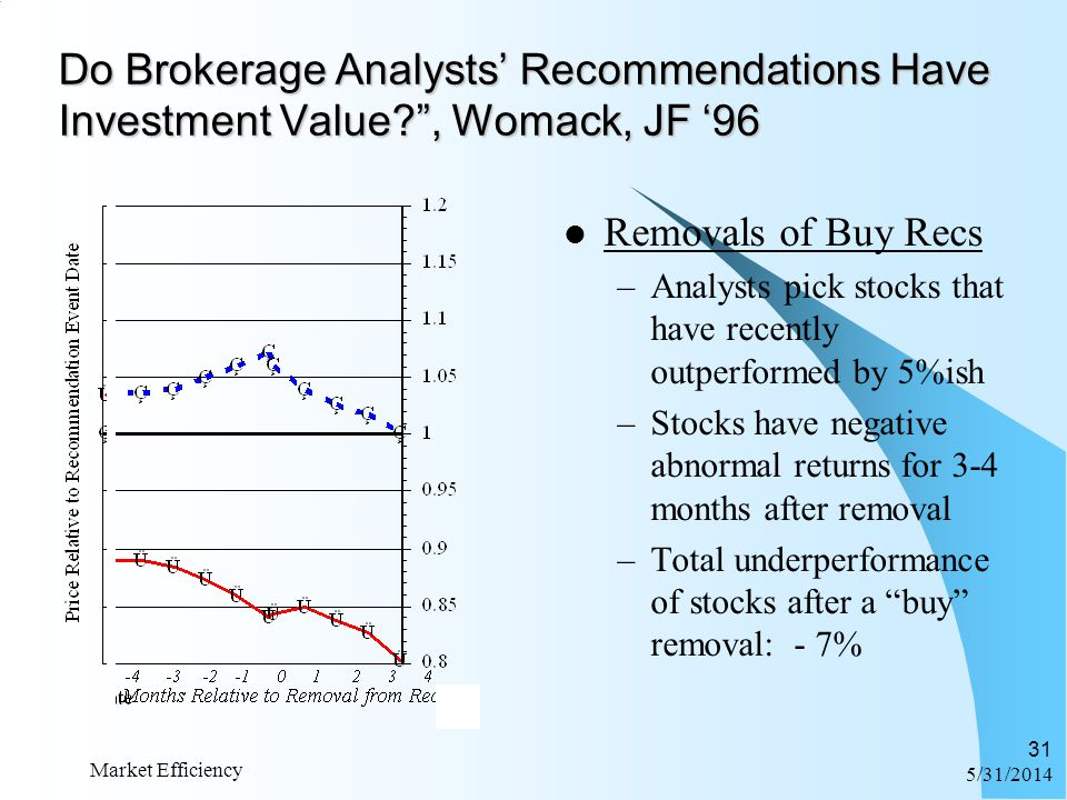 6/1/2014 Market Efficiency 31 Do Brokerage Analysts Recommendations Have Investment Value?, Womack, JF 96 Removals of Buy Recs –Analysts pick stocks t