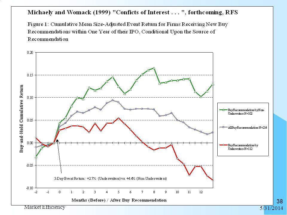 6/1/2014 Market Efficiency 38