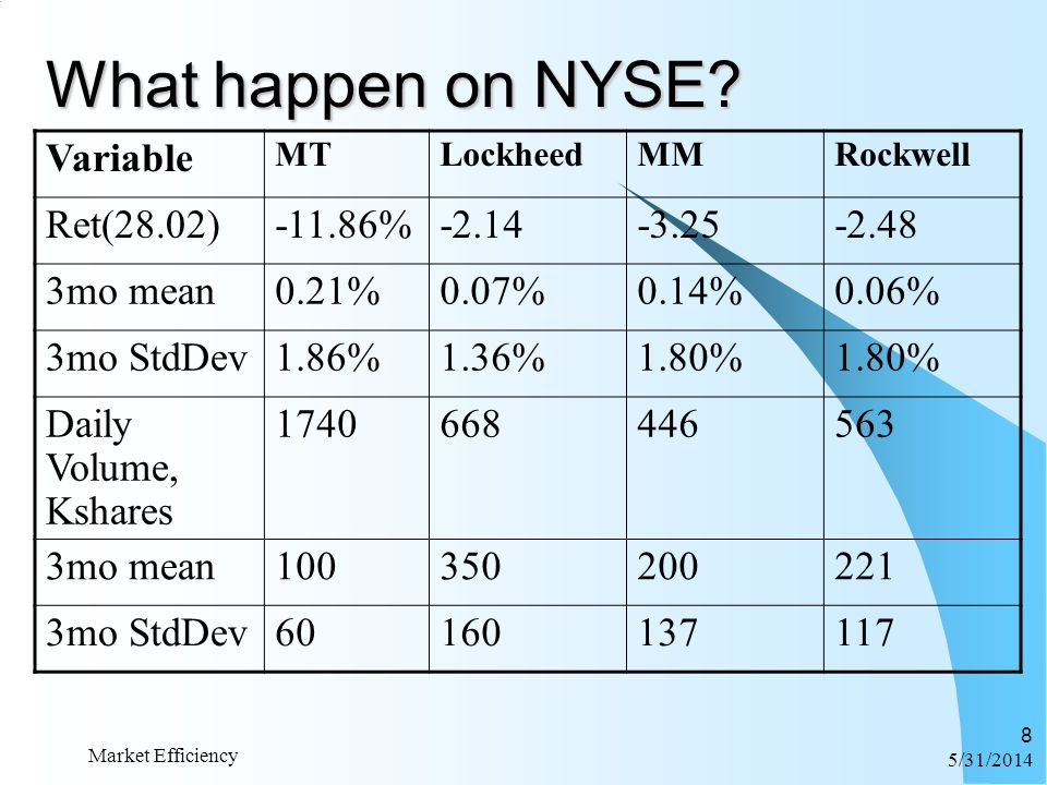 6/1/2014 Market Efficiency 8 What happen on NYSE? Variable MTLockheedMMRockwell Ret(28.02)-11.86%-2.14-3.25-2.48 3mo mean0.21%0.07%0.14%0.06% 3mo StdD