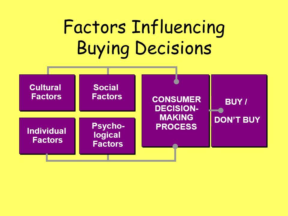 Factors Influencing Buying Decisions Social Factors Individual Factors Psycho- logical Factors Cultural Factors CONSUMER DECISION- MAKING PROCESS BUY