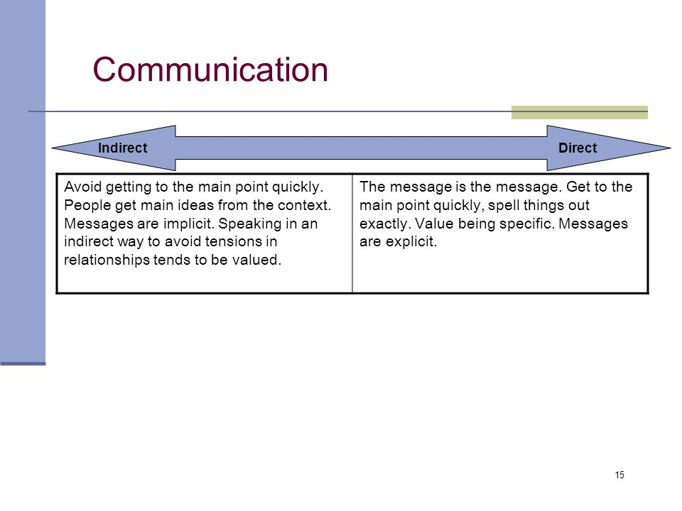 15 Communication IndirectDirect Avoid getting to the main point quickly.