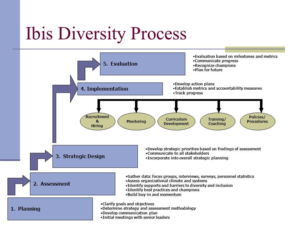 1. Planning 2. Assessment 4. Implementation 1.
