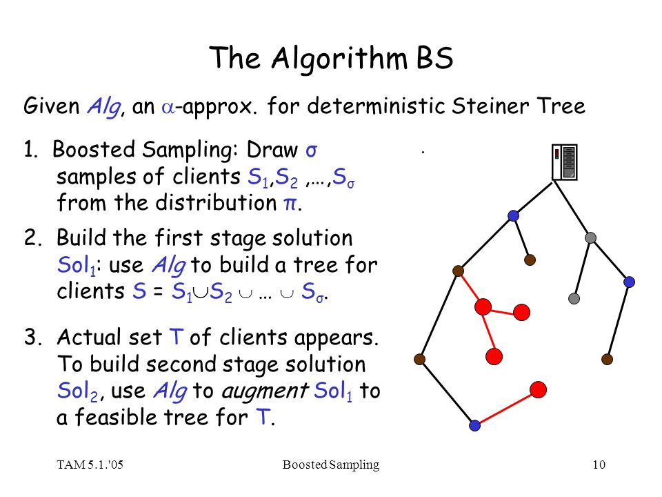 TAM 5.1.'05Boosted Sampling10 The Algorithm BS 1. Boosted Sampling: Draw σ samples of clients S 1,S 2,…,S σ from the distribution π. 2. Build the firs