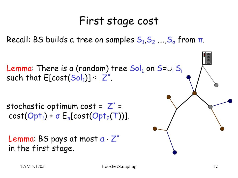 TAM 5.1.'05Boosted Sampling12 First stage cost Recall: BS builds a tree on samples S 1,S 2,…,S σ from π. Lemma: There is a (random) tree Sol 1 on S= i