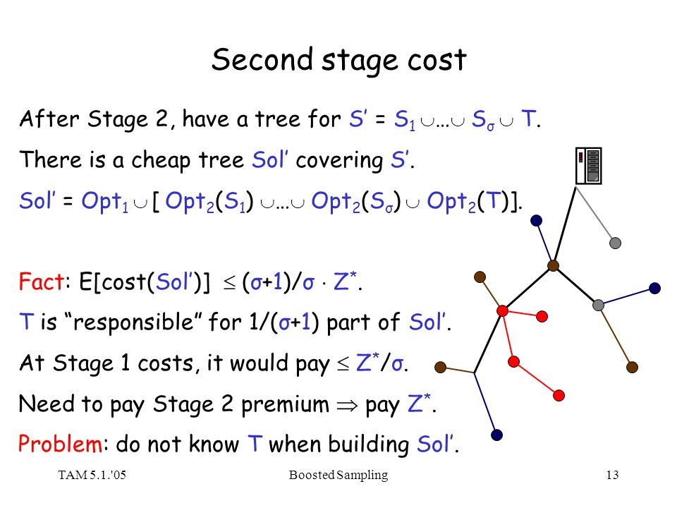 TAM 5.1.'05Boosted Sampling13 Second stage cost After Stage 2, have a tree for S = S 1 … S σ T. There is a cheap tree Sol covering S. Sol = Opt 1 [ Op