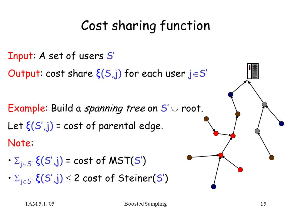 TAM 5.1. 05Boosted Sampling15 Cost sharing function Input: A set of users S Output: cost share ξ(S,j) for each user j S Example: Build a spanning tree on S root.