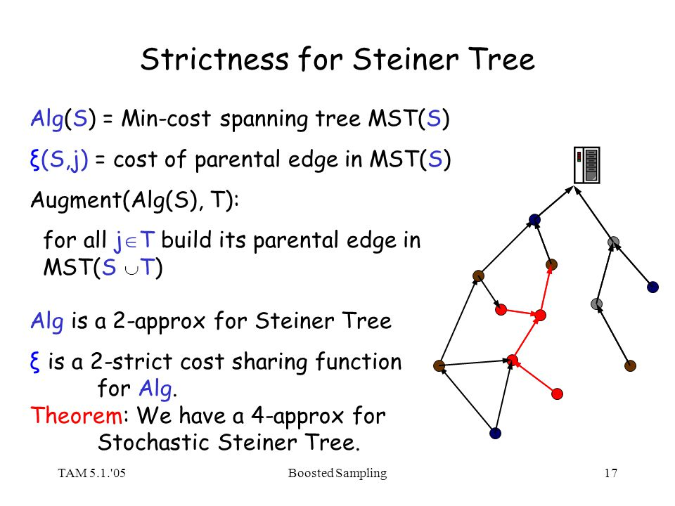 TAM 5.1. 05Boosted Sampling17 Strictness for Steiner Tree Alg(S) = Min-cost spanning tree MST(S) ξ(S,j) = cost of parental edge in MST(S) Augment(Alg(S), T): for all j T build its parental edge in MST(S T) Alg is a 2-approx for Steiner Tree ξ is a 2-strict cost sharing function for Alg.