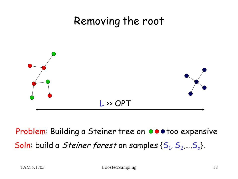 TAM 5.1. 05Boosted Sampling18 Removing the root L >> OPT Problem: Building a Steiner tree on too expensive Soln: build a Steiner forest on samples {S 1, S 2,…, S σ }.