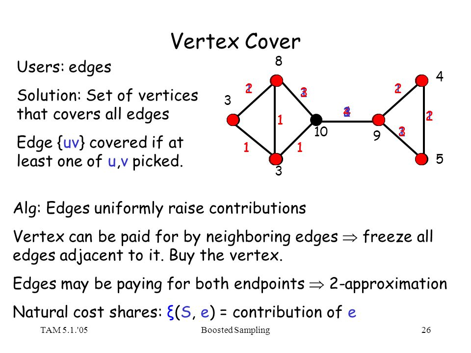 TAM 5.1.'05Boosted Sampling26 Vertex Cover 8 3 3 10 9 4 5 Users: edges Solution: Set of vertices that covers all edges Edge {uv} covered if at least o