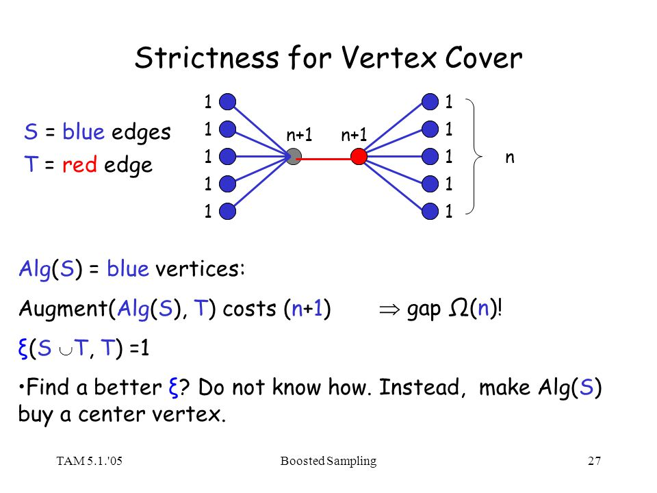 TAM 5.1. 05Boosted Sampling27 Strictness for Vertex Cover 1 1 1 1 1 n+1 n S = blue edges 1 1 1 1 1 T = red edge Alg(S) = blue vertices: Augment(Alg(S), T) costs (n+1) ξ(S T, T) =1 Find a better ξ.