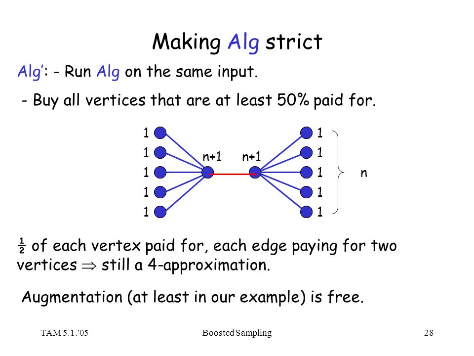 TAM 5.1.'05Boosted Sampling28 Making Alg strict Alg: - Run Alg on the same input. - Buy all vertices that are at least 50% paid for. 1 1 1 1 1 n+1 n 1