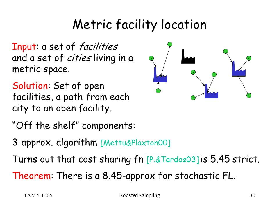 TAM 5.1.'05Boosted Sampling30 Metric facility location Input: a set of facilities and a set of cities living in a metric space. Solution: Set of open
