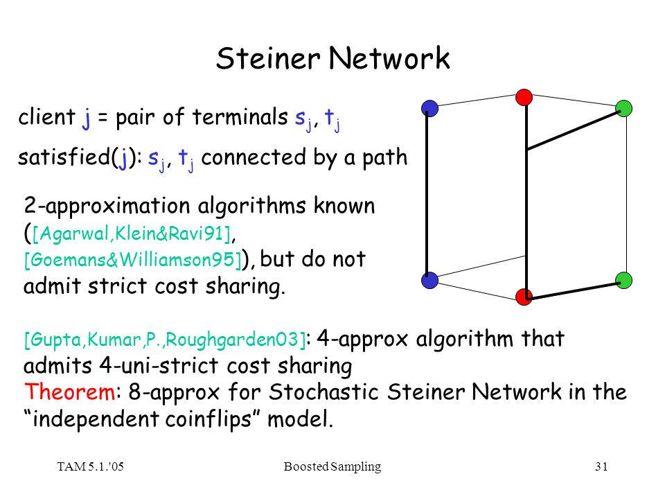 TAM 5.1.'05Boosted Sampling31 Steiner Network client j = pair of terminals s j, t j satisfied(j): s j, t j connected by a path 2-approximation algorit
