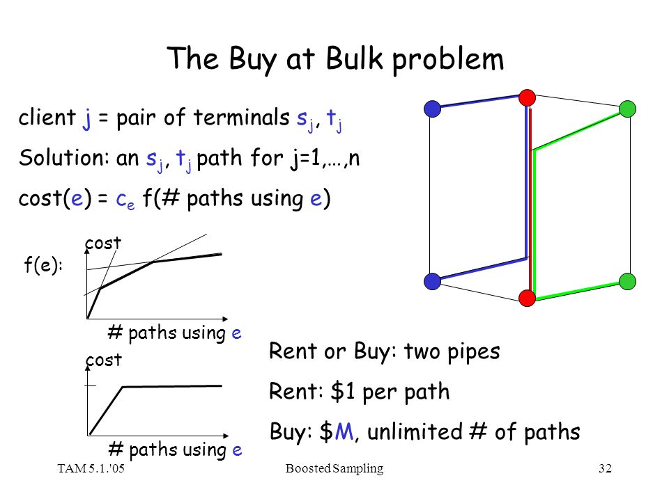 TAM 5.1.'05Boosted Sampling32 The Buy at Bulk problem client j = pair of terminals s j, t j Solution: an s j, t j path for j=1,…,n cost(e) = c e f(# p