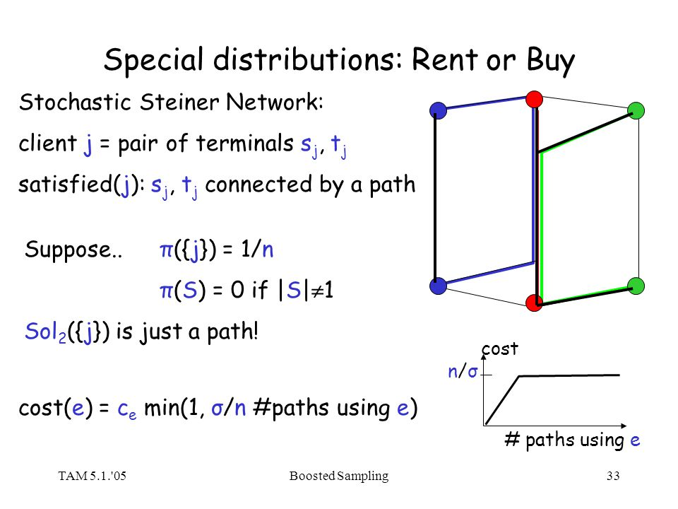 TAM 5.1.'05Boosted Sampling33 Special distributions: Rent or Buy Stochastic Steiner Network: client j = pair of terminals s j, t j satisfied(j): s j,
