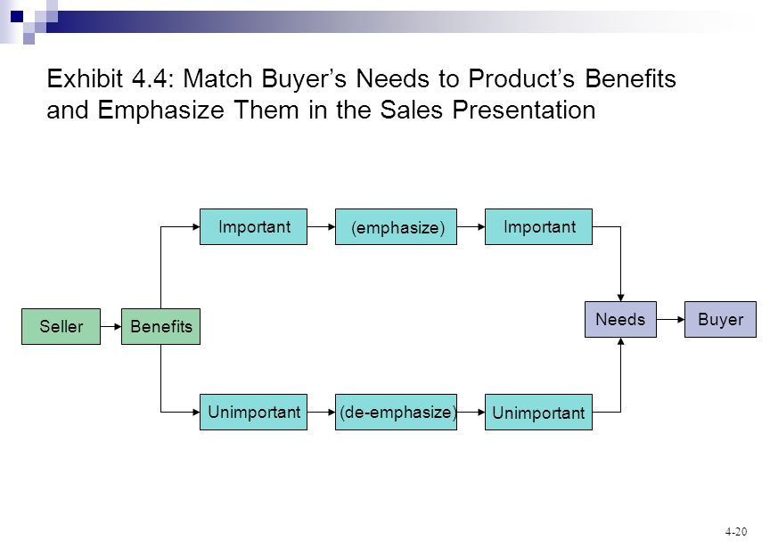 4-20 Exhibit 4.4: Match Buyers Needs to Products Benefits and Emphasize Them in the Sales Presentation BenefitsSeller BuyerNeeds Unimportant (de-emphasize) Important (emphasize)