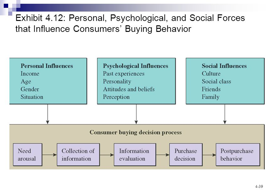 4-39 Exhibit 4.12: Personal, Psychological, and Social Forces that Influence Consumers Buying Behavior