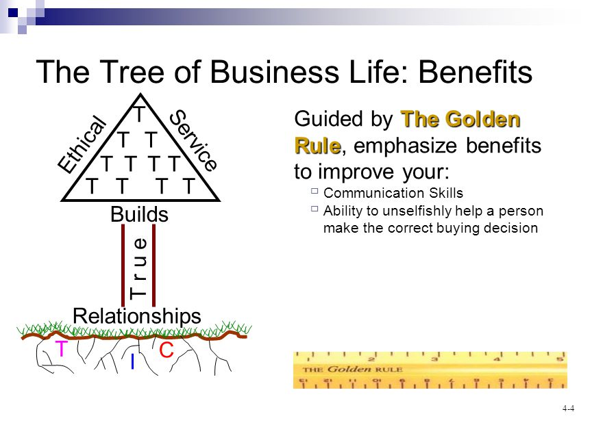 4-4 The Tree of Business Life: Benefits I T C Ethical Service Builds T r u e Relationships T TT TTTT TTTT The Golden Rule Guided by The Golden Rule, emphasize benefits to improve your: Communication Skills Ability to unselfishly help a person make the correct buying decision