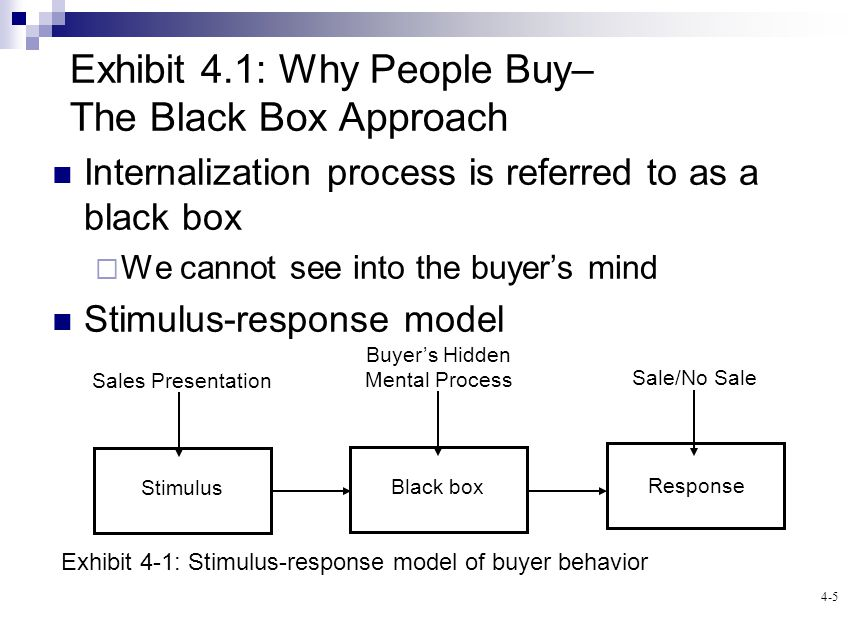 4-5 Exhibit 4.1: Why People Buy– The Black Box Approach Internalization process is referred to as a black box We cannot see into the buyers mind Stimulus-response model Exhibit 4-1: Stimulus-response model of buyer behavior Stimulus Black box Response Sales Presentation Buyers Hidden Mental Process Sale/No Sale
