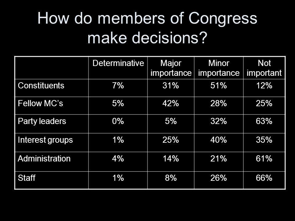 How do members of Congress make decisions.