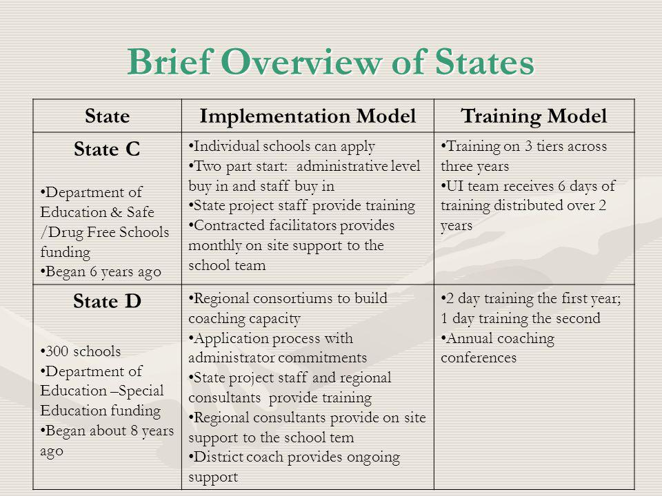 Brief Overview of States StateImplementation ModelTraining Model State C Department of Education & Safe /Drug Free Schools funding Began 6 years ago Individual schools can apply Two part start: administrative level buy in and staff buy in State project staff provide training Contracted facilitators provides monthly on site support to the school team Training on 3 tiers across three years UI team receives 6 days of training distributed over 2 years State D 300 schools Department of Education –Special Education funding Began about 8 years ago Regional consortiums to build coaching capacity Application process with administrator commitments State project staff and regional consultants provide training Regional consultants provide on site support to the school tem District coach provides ongoing support 2 day training the first year; 1 day training the second Annual coaching conferences