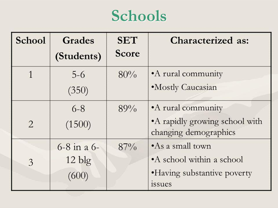 Schools SchoolGrades (Students) SET Score Characterized as: 15-6 (350) 80% A rural community Mostly Caucasian 2 6-8 (1500) 89% A rural community A rapidly growing school with changing demographics 3 6-8 in a 6- 12 blg (600) 87% As a small town A school within a school Having substantive poverty issues