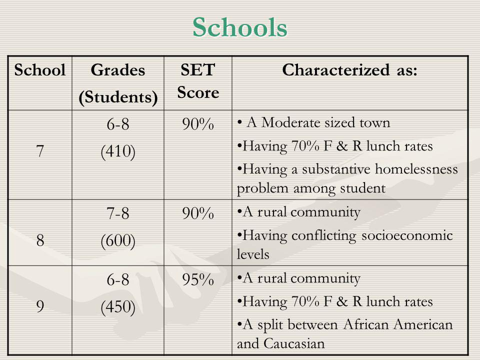 Schools SchoolGrades (Students) SET Score Characterized as: 7 6-8 (410) 90% A Moderate sized town Having 70% F & R lunch rates Having a substantive homelessness problem among student 8 7-8 (600) 90% A rural community Having conflicting socioeconomic levels 9 6-8 (450) 95% A rural community Having 70% F & R lunch rates A split between African American and Caucasian