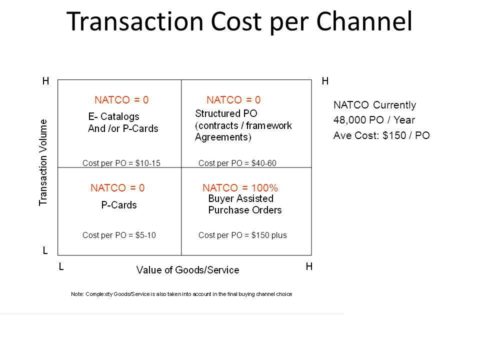 Transaction Cost per Channel Cost per PO = $150 plus Cost per PO = $40-60 Cost per PO = $5-10 Cost per PO = $10-15 NATCO = 0 NATCO = 100% NATCO Curren