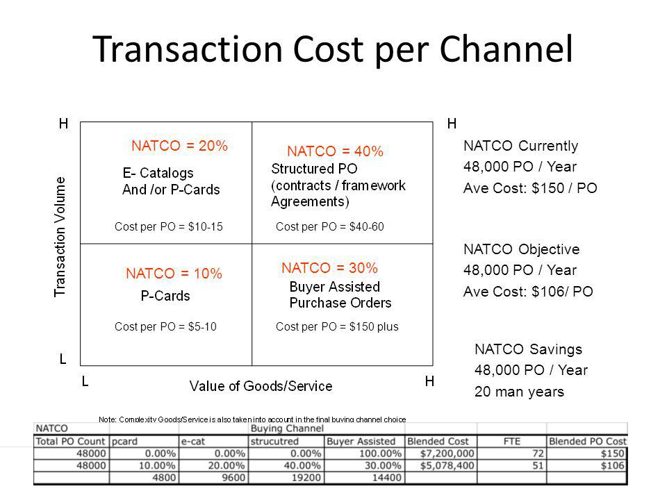 Transaction Cost per Channel Cost per PO = $150 plus Cost per PO = $40-60 Cost per PO = $5-10 Cost per PO = $10-15 NATCO = 20% NATCO = 40% NATCO = 10%