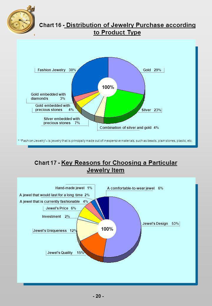 - 20 - Chart 16 - Distribution of Jewelry Purchase according to Product Type Chart 17 - Key Reasons for Choosing a Particular Jewelry Item * Fashion J
