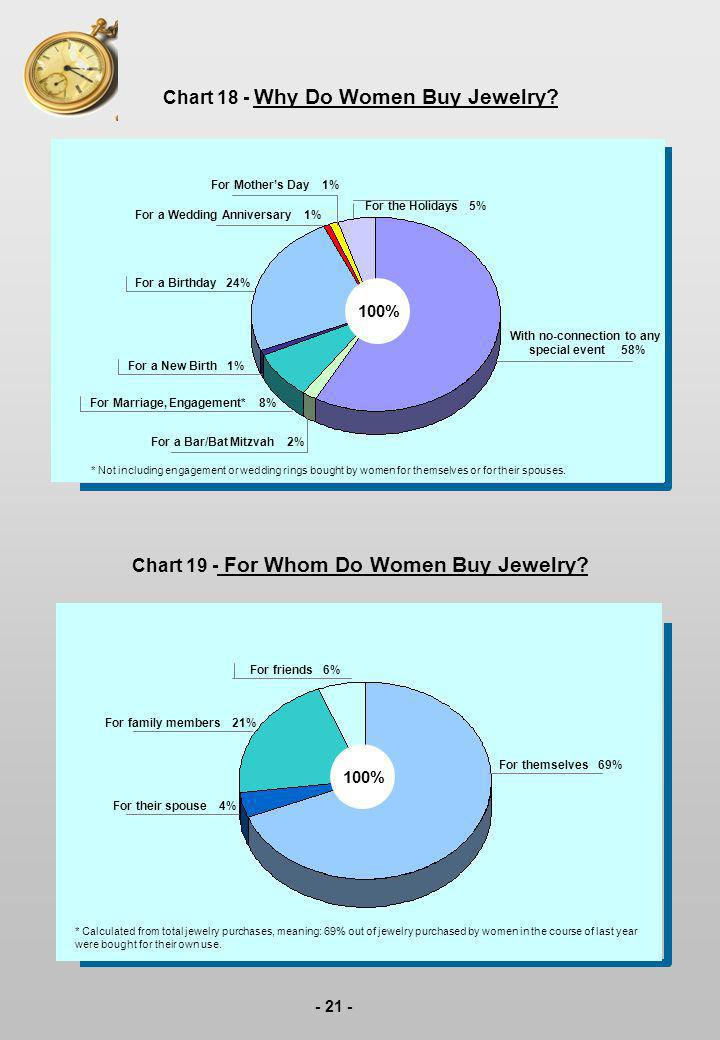 - 21 - Chart 18 - Why Do Women Buy Jewelry? Chart 19 - For Whom Do Women Buy Jewelry? * Not including engagement or wedding rings bought by women for