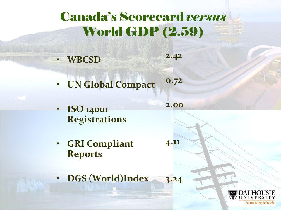Canadas Scorecard versus World GDP (2.59) WBCSD UN Global Compact ISO 14001 Registrations GRI Compliant Reports DGS (World)Index 2.42 0.72 2.00 4.11 3.24
