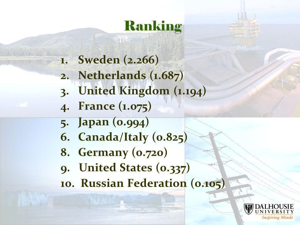 Ranking 1.Sweden (2.266) 2.Netherlands (1.687) 3.United Kingdom (1.194) 4.France (1.075) 5.Japan (0.994) 6.Canada/Italy (0.825) 8.Germany (0.720) 9.