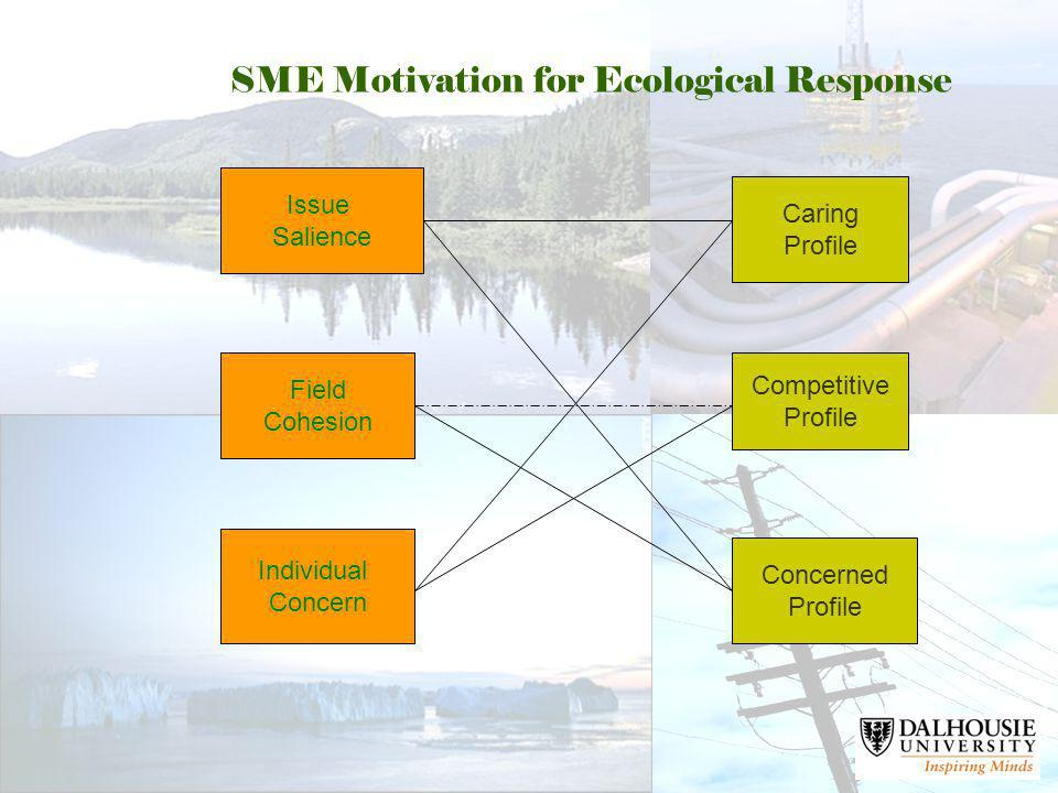 SME Motivation for Ecological Response Issue Salience Field Cohesion Individual Concern Caring Profile Competitive Profile Concerned Profile