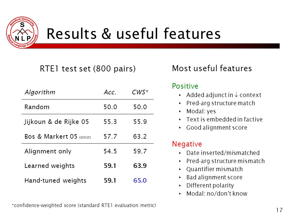17 Results & useful features RTE1 test set (800 pairs) AlgorithmAcc.CWS* Random50.0 Jijkoun & de Rijke 0555.355.9 Bos & Markert 05 (strict) 57.763.2 Alignment only54.559.7 Learned weights 59.163.9 Hand-tuned weights 59.165.0 *confidence-weighted score (standard RTE1 evaluation metric) Most useful features Positive Added adjunct in context Pred-arg structure match Modal: yes Text is embedded in factive Good alignment score Negative Date inserted/mismatched Pred-arg structure mismatch Quantifier mismatch Bad alignment score Different polarity Modal: no/dont know