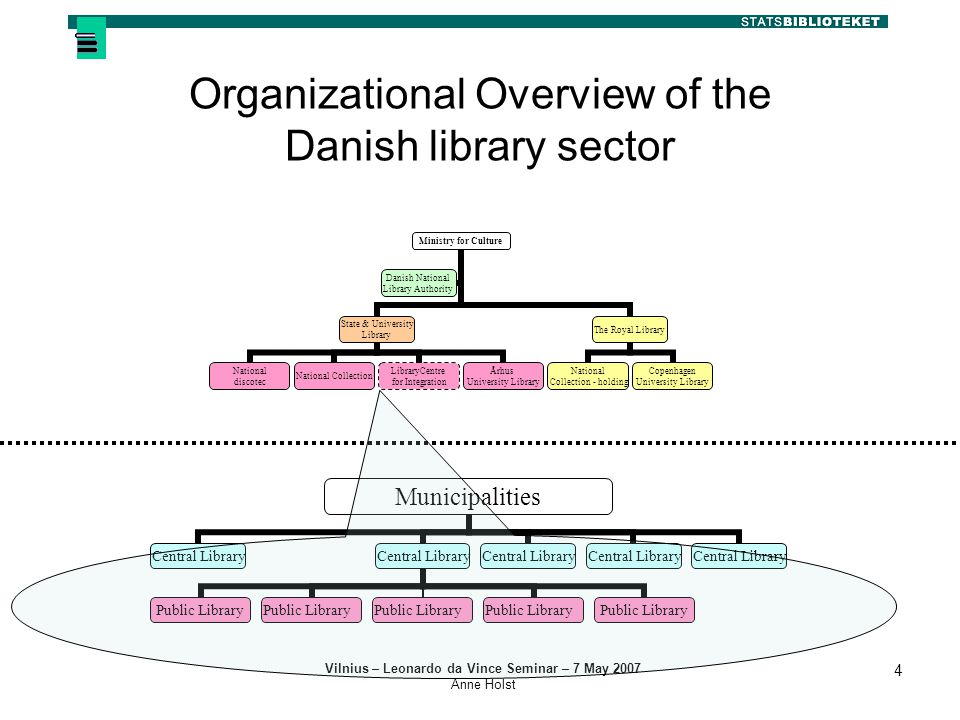 Vilnius – Leonardo da Vince Seminar – 7 May 2007 Anne Holst 4 Organizational Overview of the Danish library sector Ministry for Culture State & University Library National discotec National Collection LibraryCentre for Integration Århus University Library The Royal Library National Collection - holding Copenhagen University Library Danish National Library Authority Municipalities Central Library Public Library Central Library