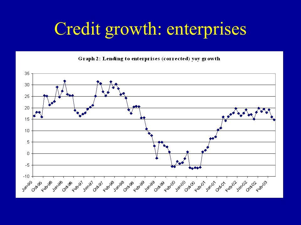 Credit growth: enterprises