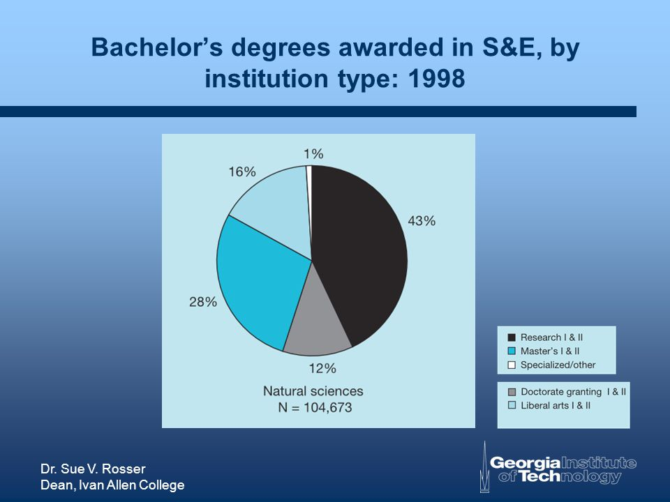Dr. Sue V. Rosser Dean, Ivan Allen College Bachelors degrees awarded in S&E, by institution type: 1998