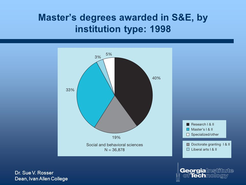 Dr. Sue V. Rosser Dean, Ivan Allen College Masters degrees awarded in S&E, by institution type: 1998