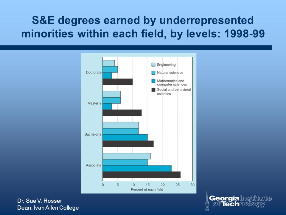 Dr. Sue V. Rosser Dean, Ivan Allen College S&E degrees earned by underrepresented minorities within each field, by levels: 1998-99