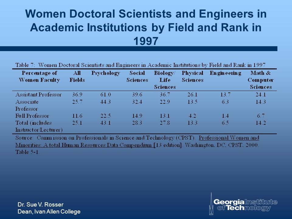 Dr. Sue V. Rosser Dean, Ivan Allen College Women Doctoral Scientists and Engineers in Academic Institutions by Field and Rank in 1997