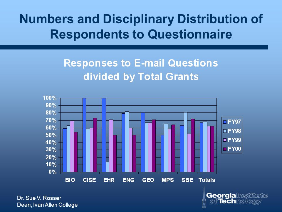 Dr. Sue V. Rosser Dean, Ivan Allen College Numbers and Disciplinary Distribution of Respondents to Questionnaire