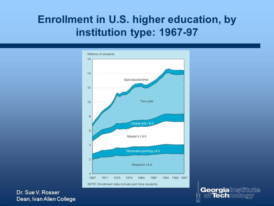 Dr. Sue V. Rosser Dean, Ivan Allen College Enrollment in U.S.
