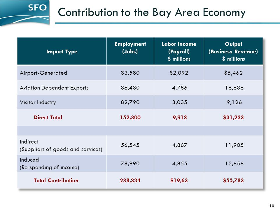 Contribution to the Bay Area Economy 10