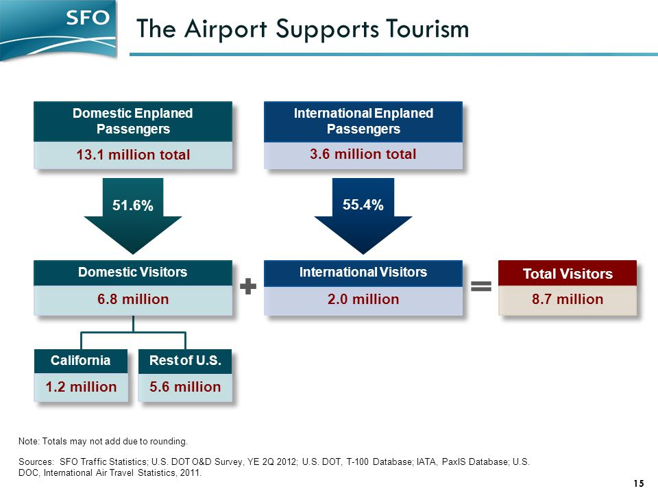 The Airport Supports Tourism 15 Sources: SFO Traffic Statistics; U.S.
